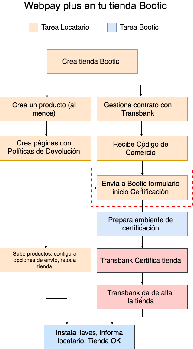 Proceso webpay plus en Bootic